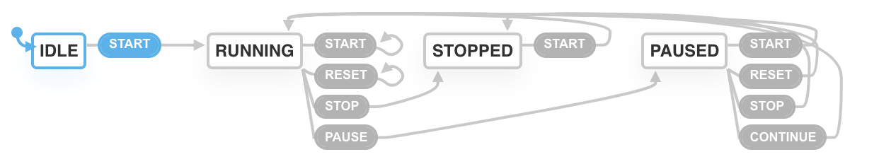 controltimer state diagram