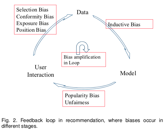 Bias in ML