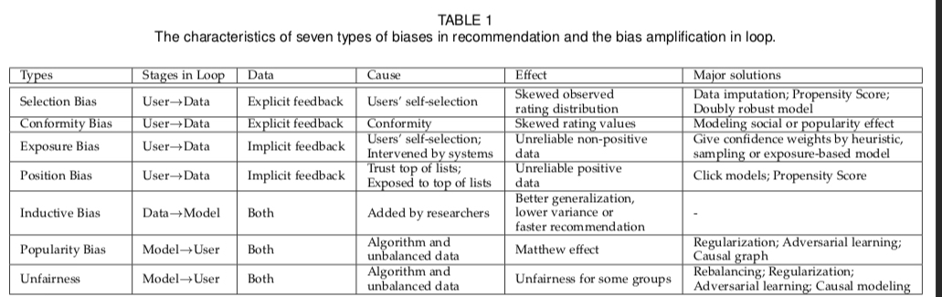 Bias details Table