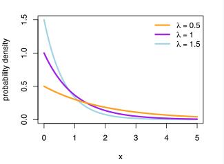 exp prob density