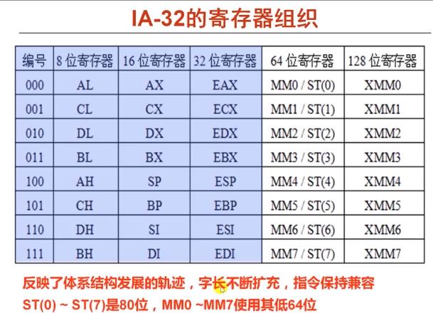 IA32-Register