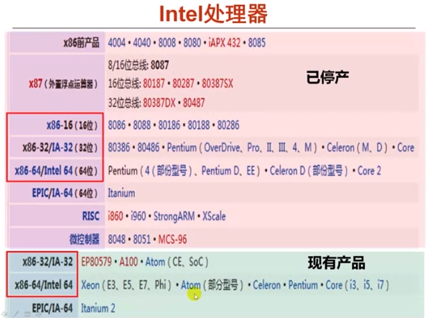 IntelProcessor