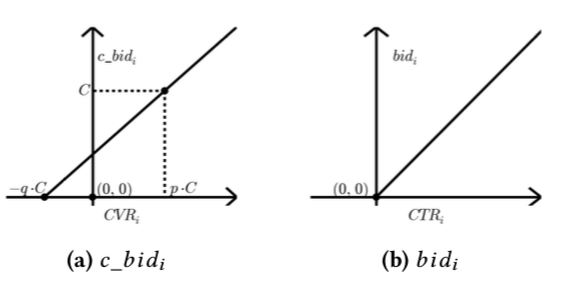 bid\_optimization\_cbid\_graph