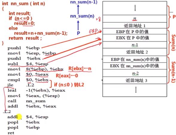 recursive compile code
