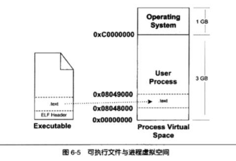 virtual addr