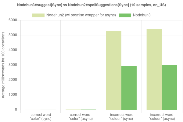 Suggestions performance comparison graph