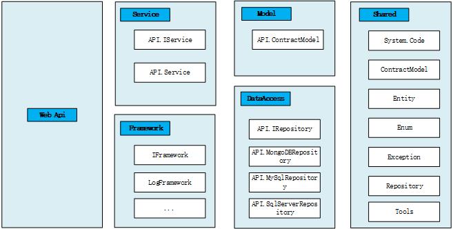 代码结构图