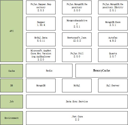 系统主键图