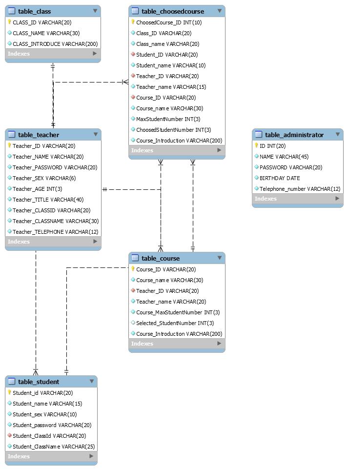 GitHub - YUbuntu0109/Student-management-system-CS: Desktop
