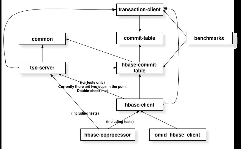 Module dependencies