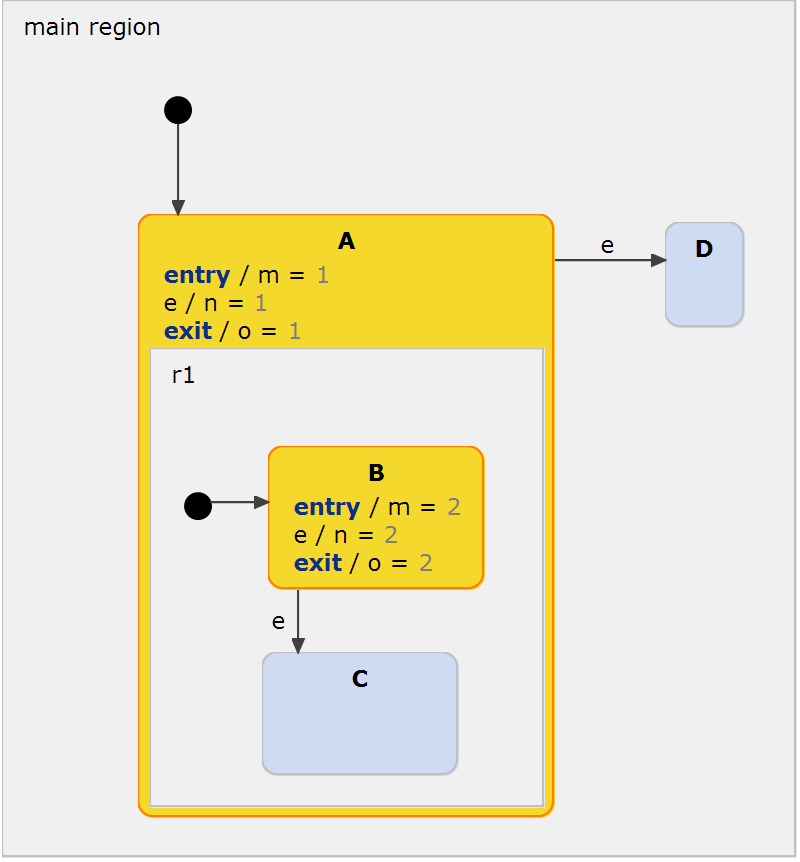 Example model to explain parent-first vs. child-first execution