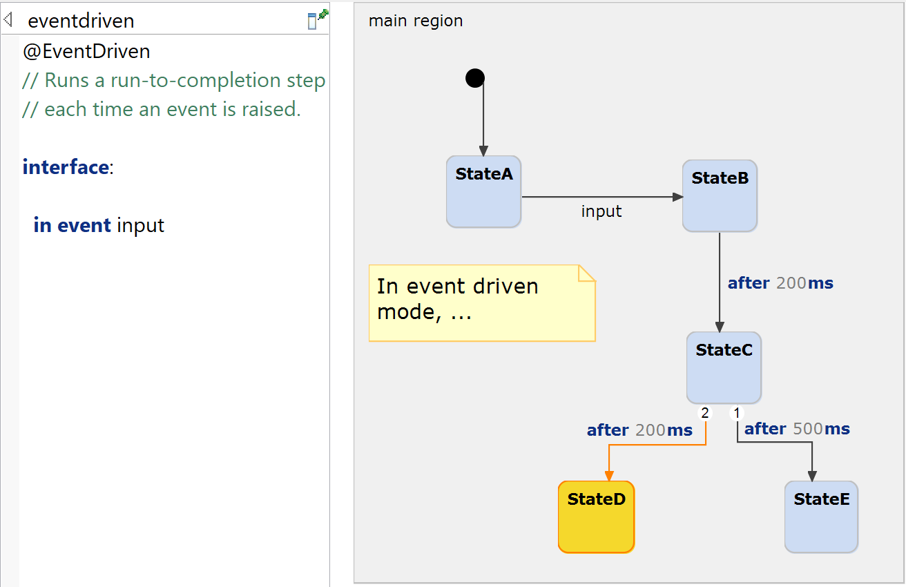 Example model to explain event driven execution.