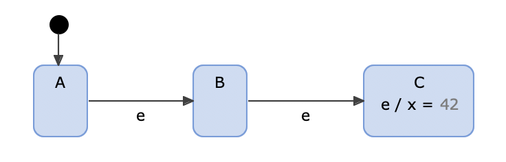 Example model for superstep semantic