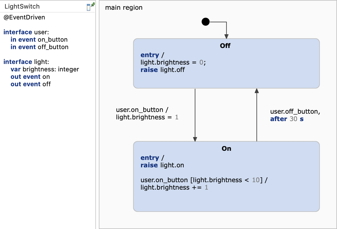 Light switch model