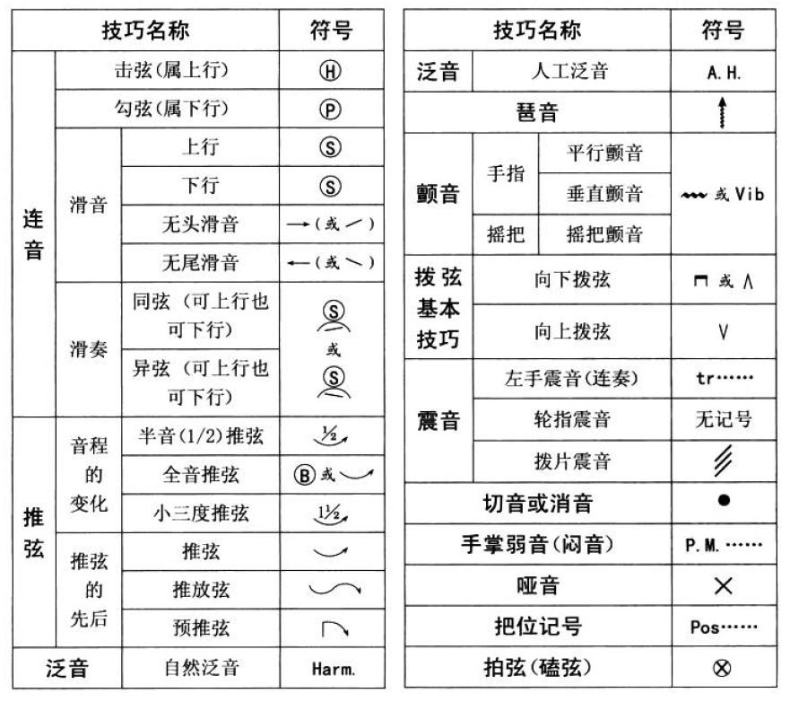 基本乐理 - 第5张  | Yao