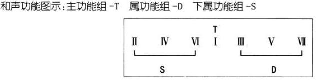 基本乐理 - 第8张  | Yao