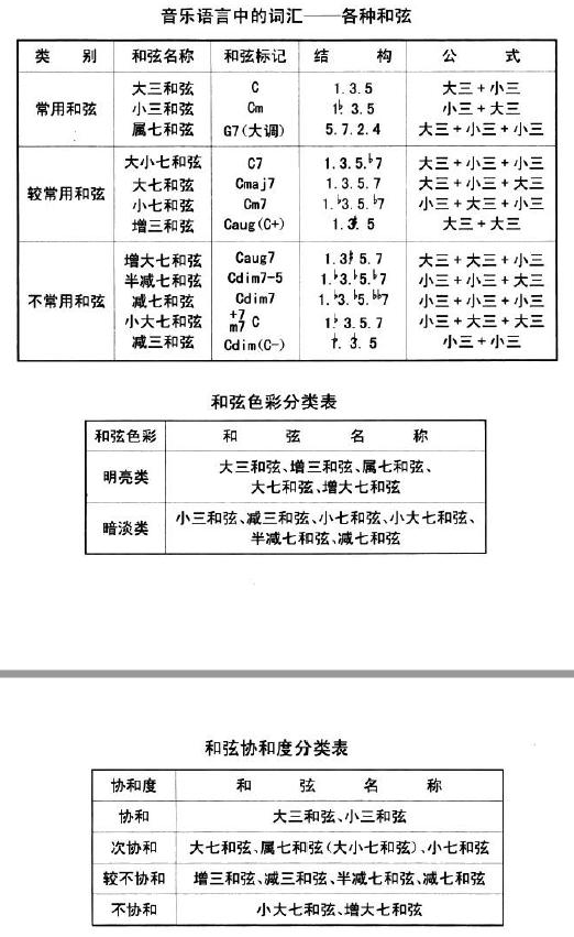 基本乐理 - 第14张  | Yao