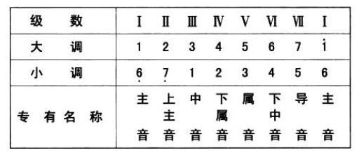 基本乐理 - 第2张  | Yao