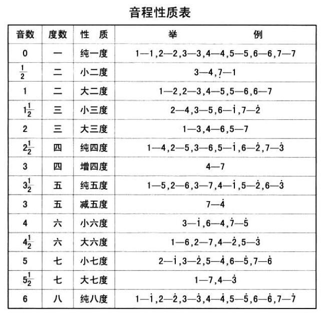 基本乐理 - 第3张  | Yao