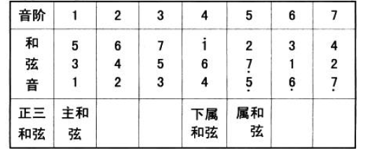 基本乐理 - 第6张  | Yao