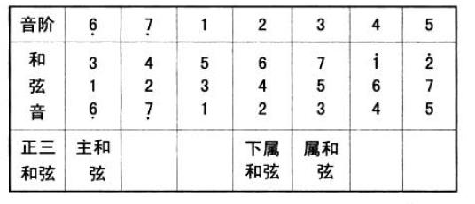 基本乐理 - 第7张  | Yao