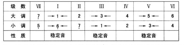 基本乐理 - 第1张  | Yao