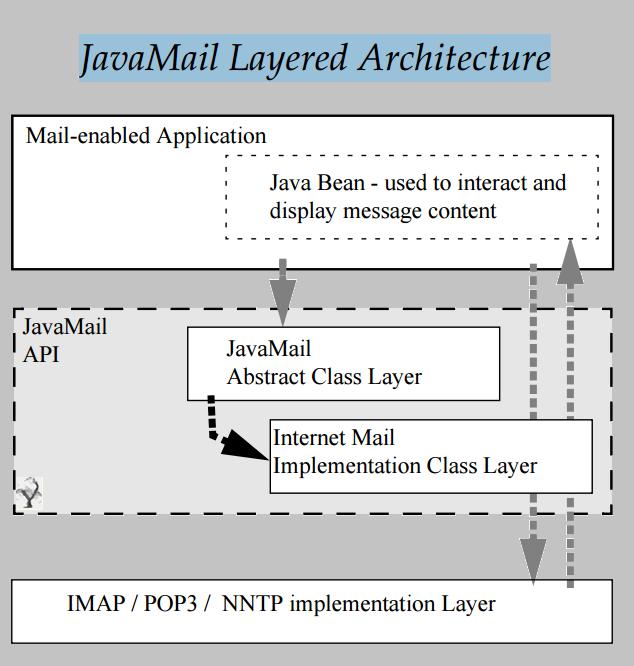 Java Mail API · Yash-777/LearnJava Wiki · GitHub