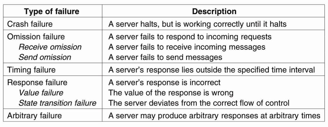 distributed system failure types 1 1 system types • personal systems that are designed to run on a personal computer or workstation • distributed systems where the system software runs on a loosely.