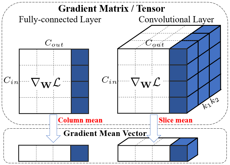 Illustration of the GC operation on gradient matrix/tensor of weights in the fully-connected layer (left) and convolutional layer (right).
