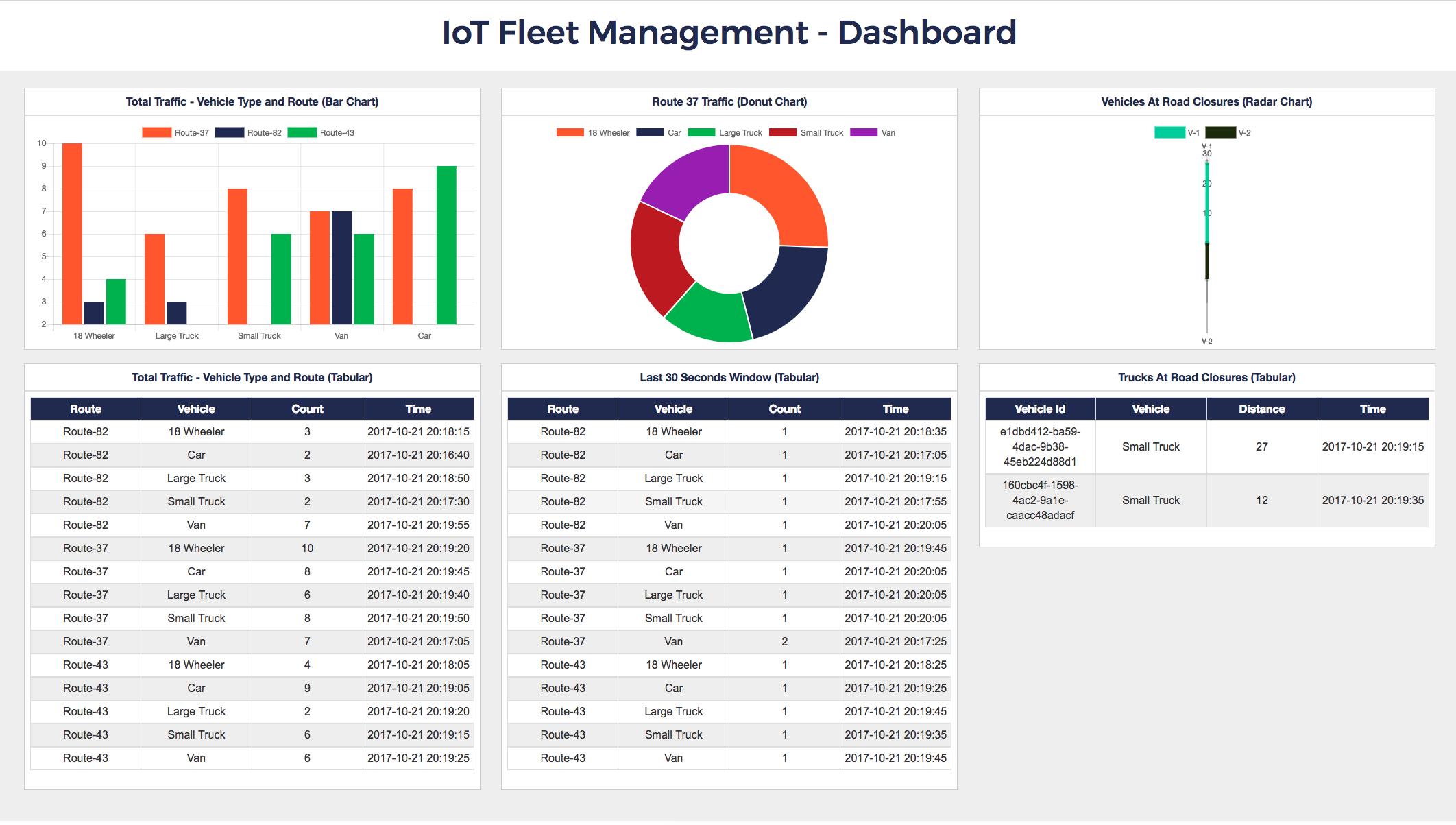 IoT Fleet Management Dashboard