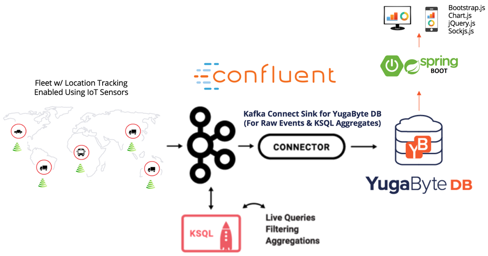 Architecture with KSQL