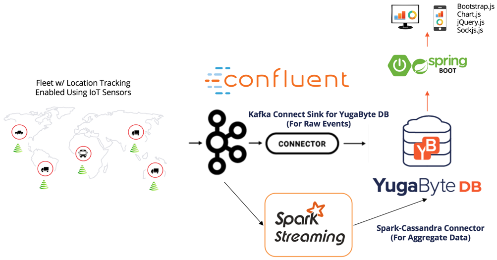 Architecture with Apache Spark Streaming