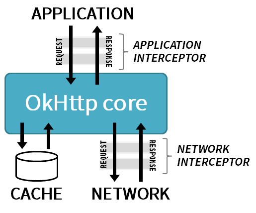 OkHttp Interceptor