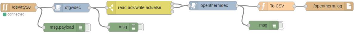 Example-flow