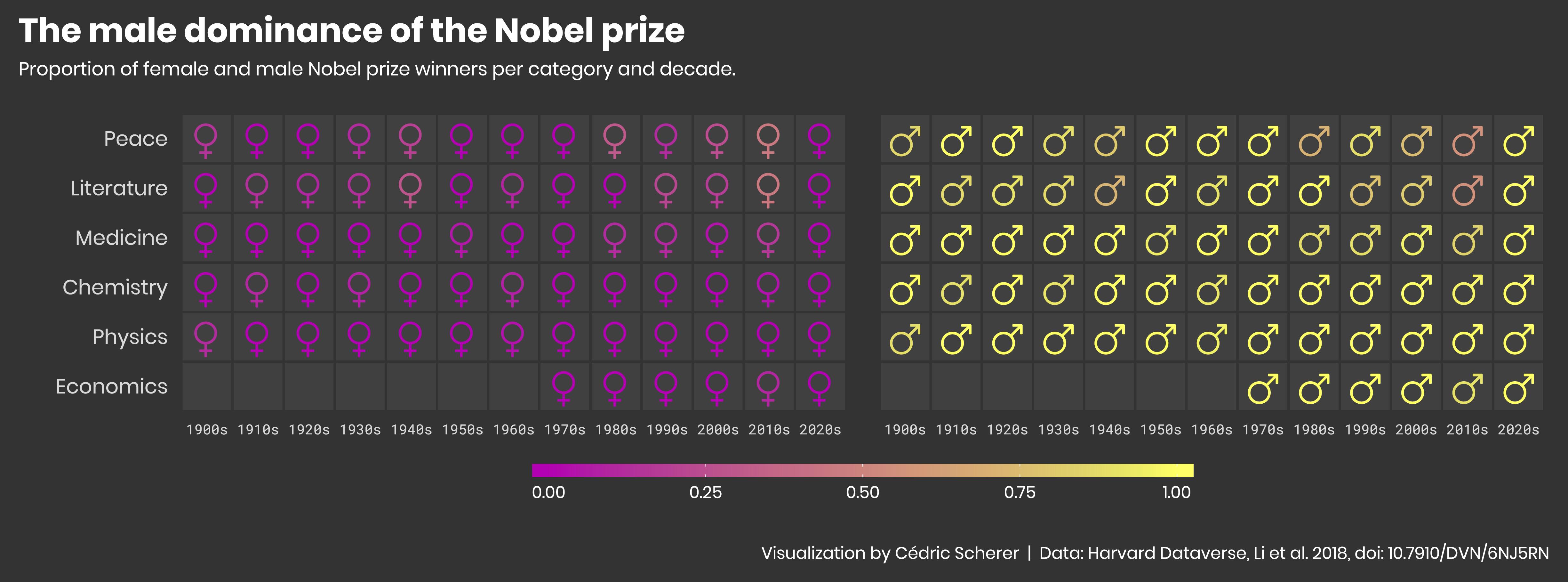 ./plots/2019_20/2019_20_NobelPrizeWinners.png