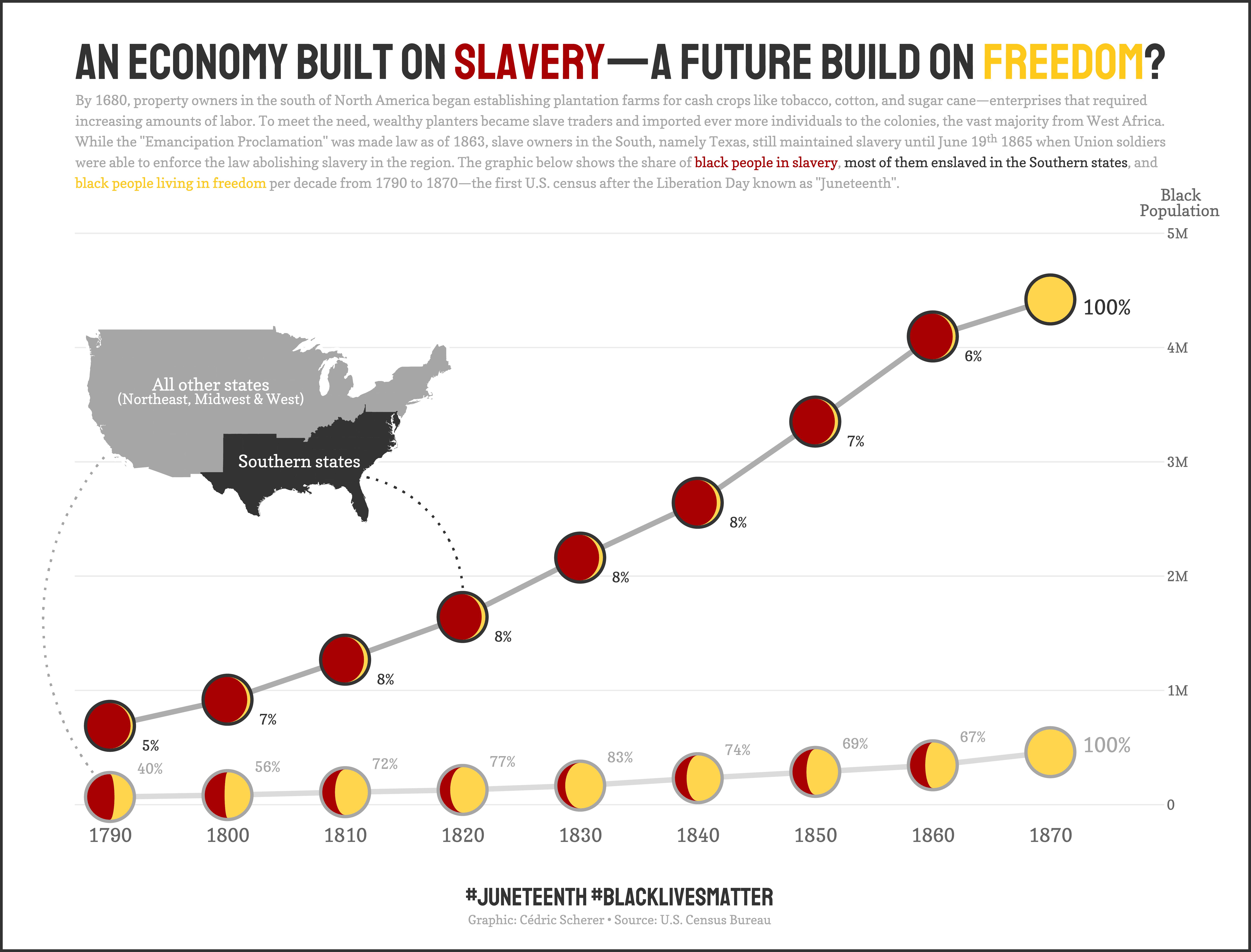./plots/2020_25/2020_25_AmericanSlavery.png