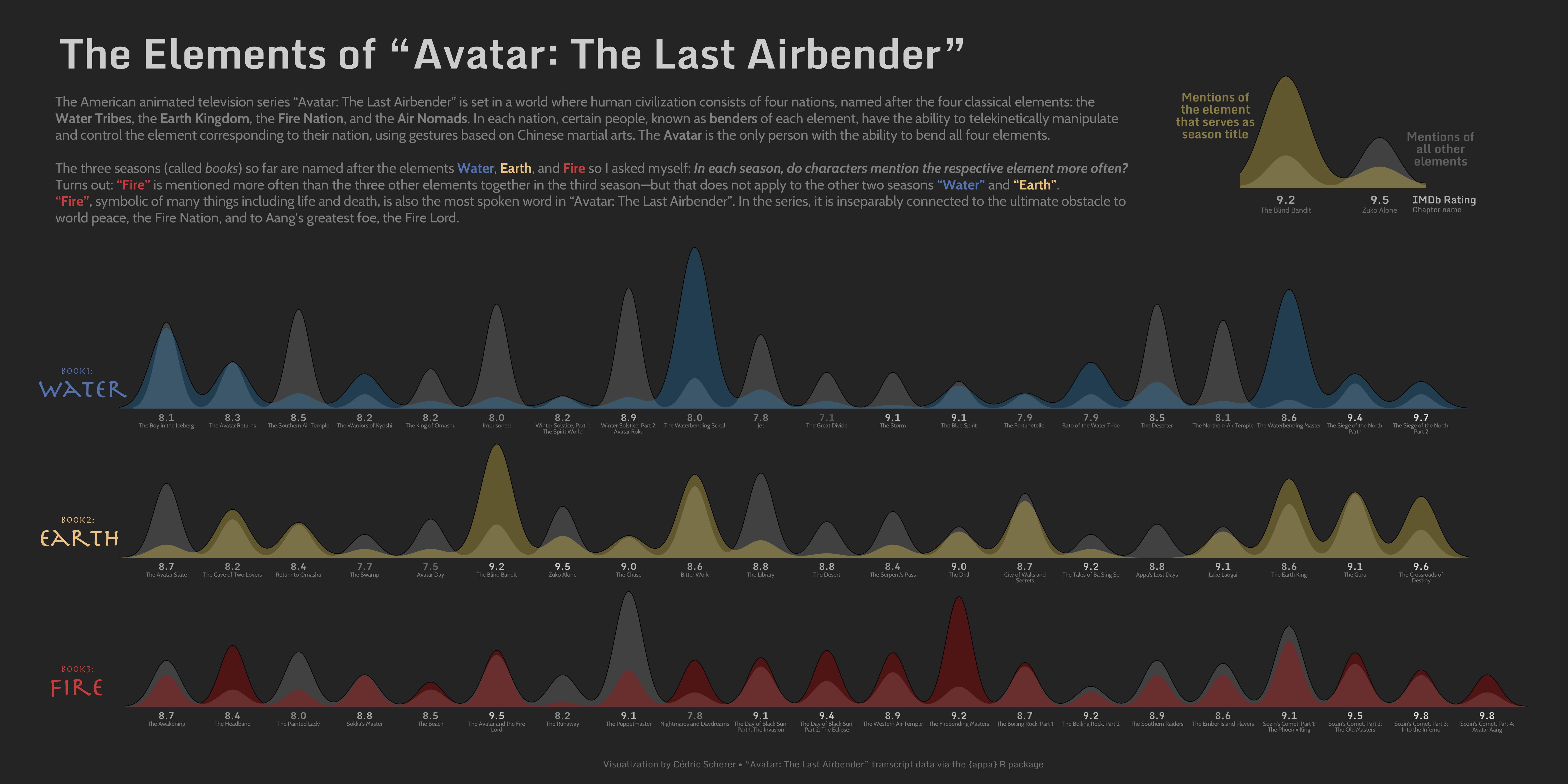./plots/2020_31/2020_33/2020_33_AvatarLastAirbender.png