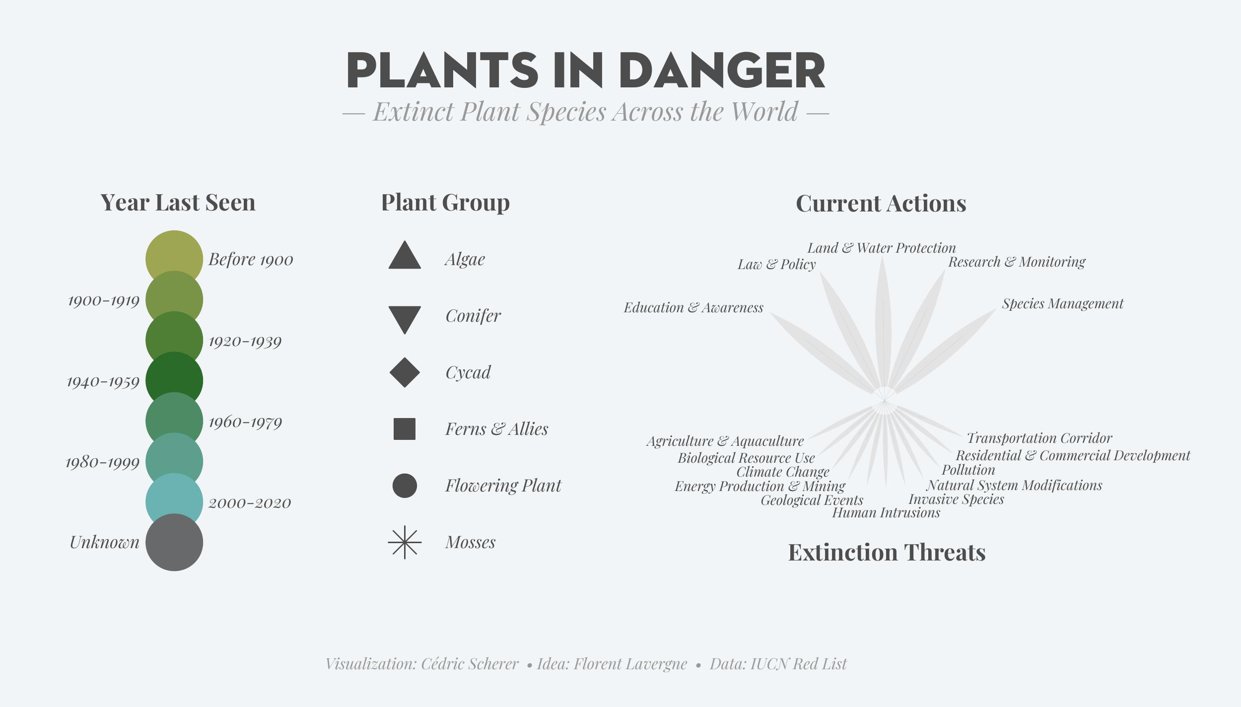 ./plots/2020_34/2020_34_ExtinctPlants_3_legend_standalone_1.png