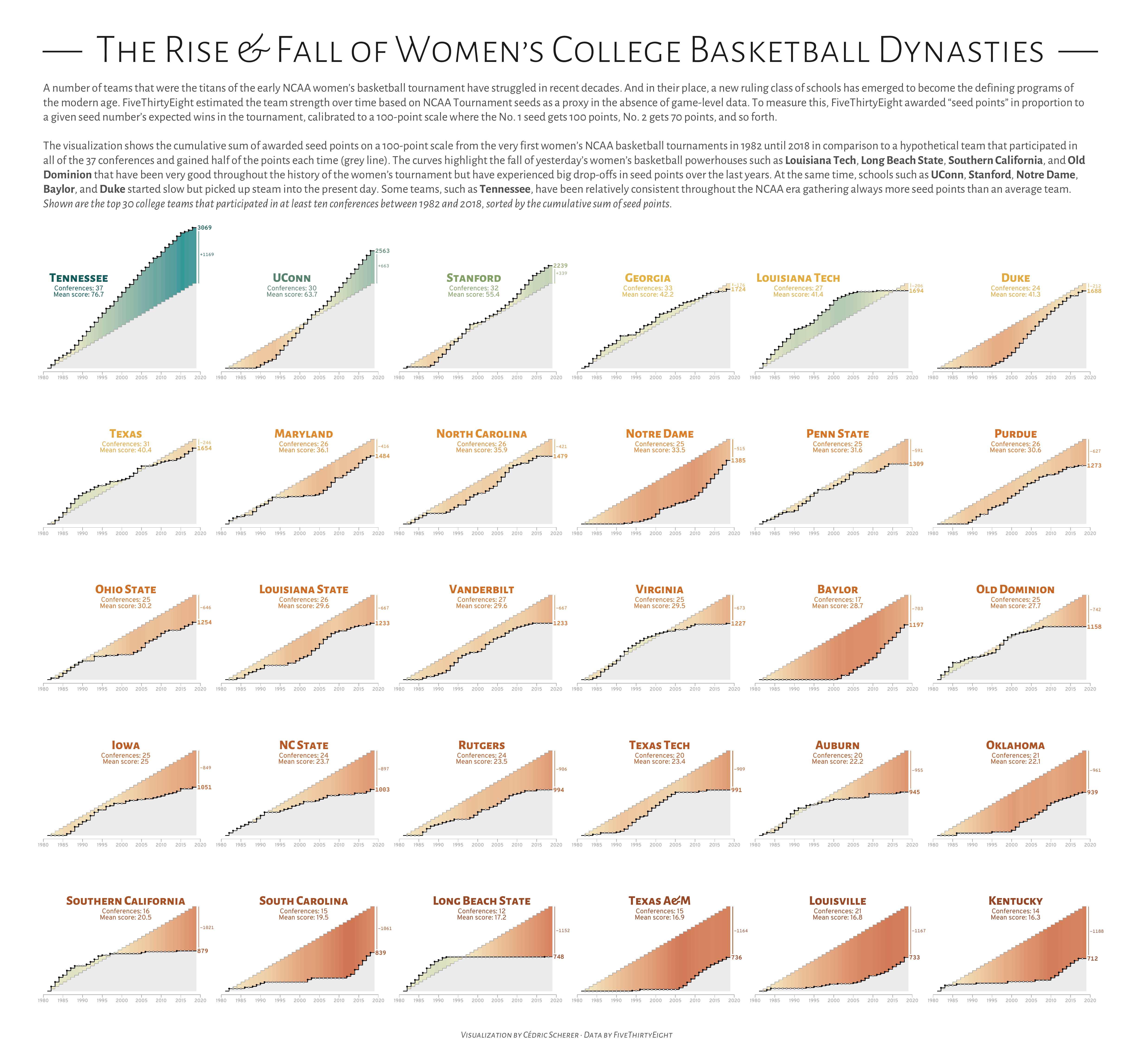 ./plots/2020_41/2020_41_NCAAWomensBasketball.png