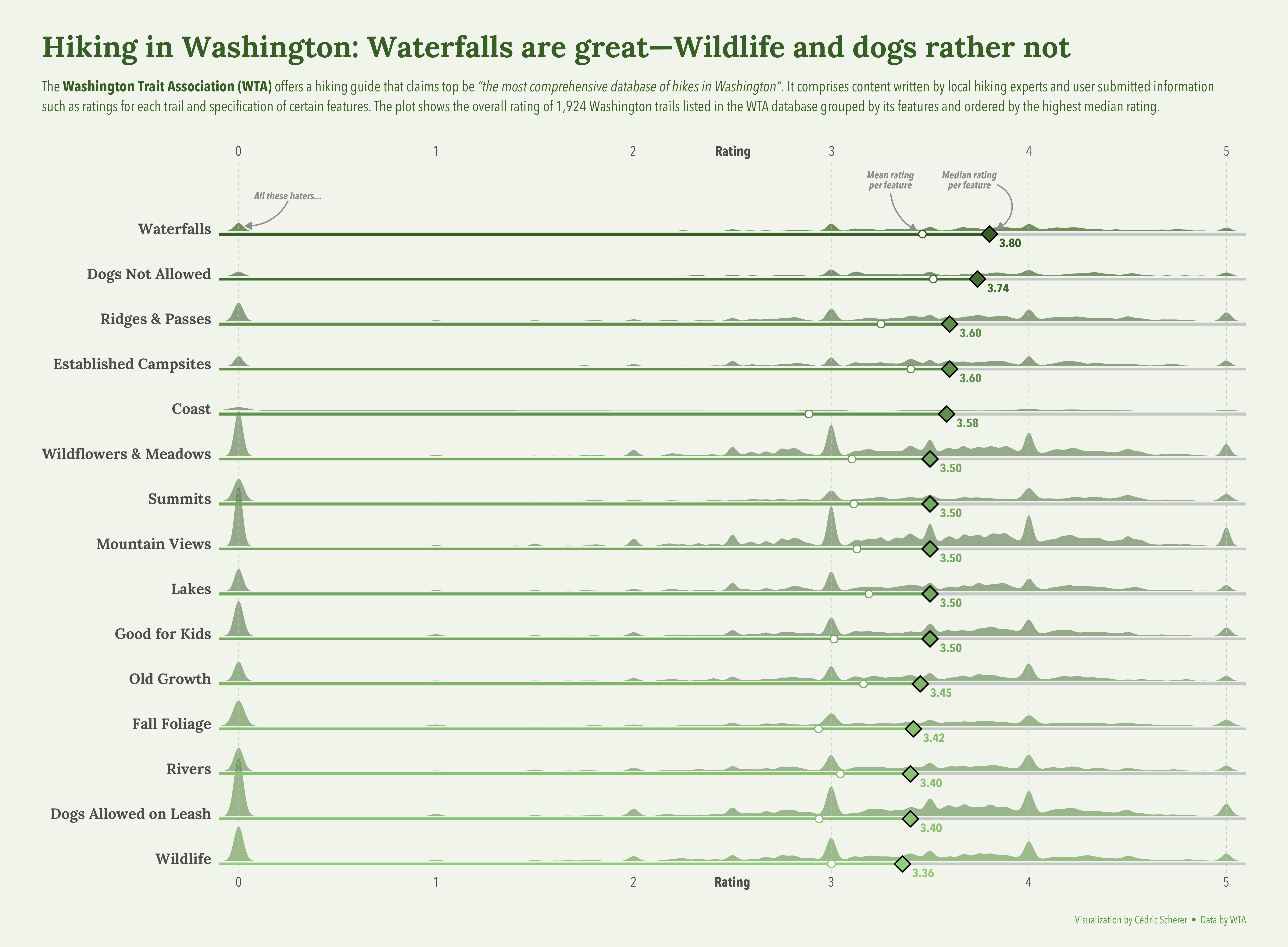 ./plots/2020_48/2020_48_WashingtonTrails.png