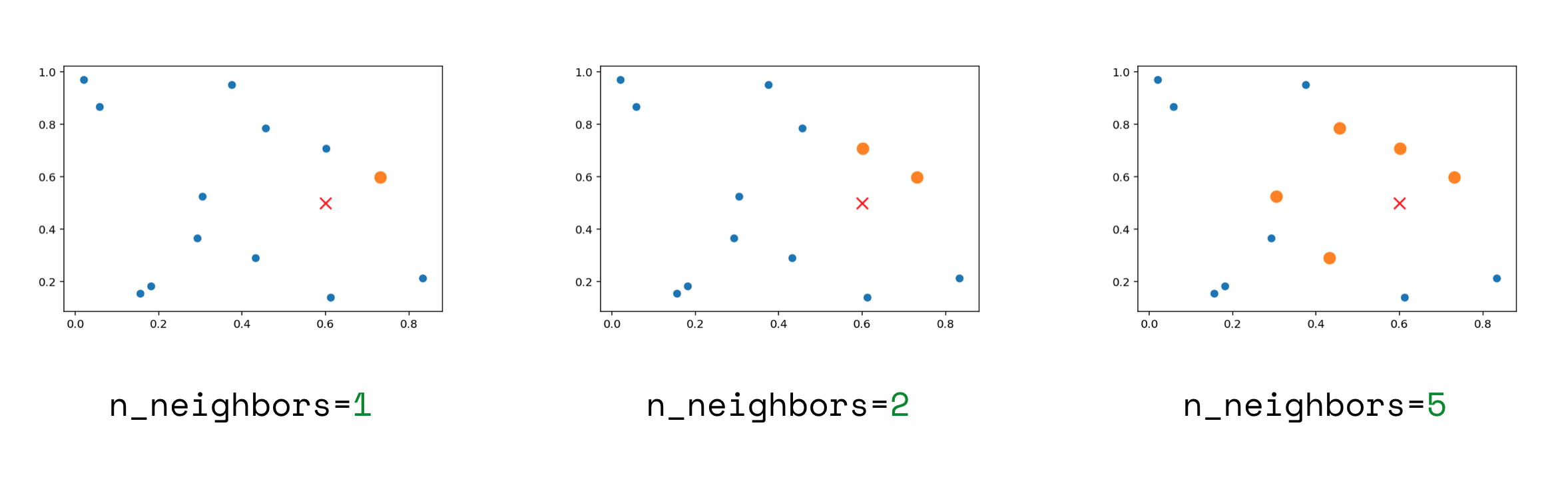 NLP using Word Vectors with Spacy - CLDSPN | Kaggle