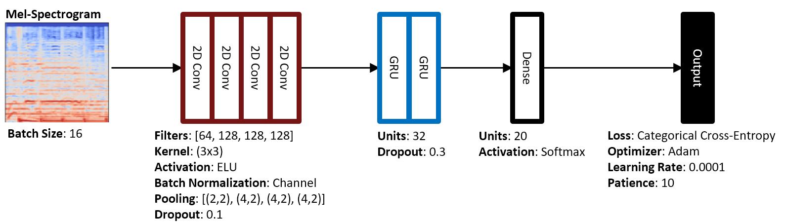 Convolutional Recurrent Neural Network