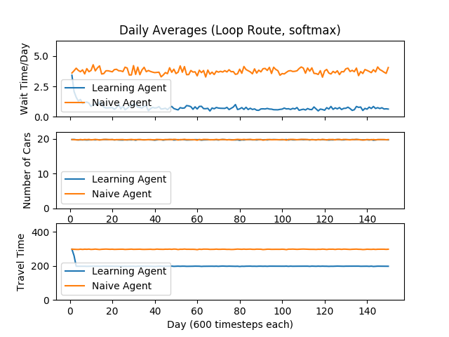 Loop Softmax Over Time