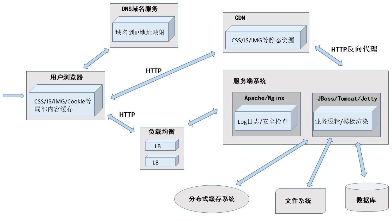 CDN架构图