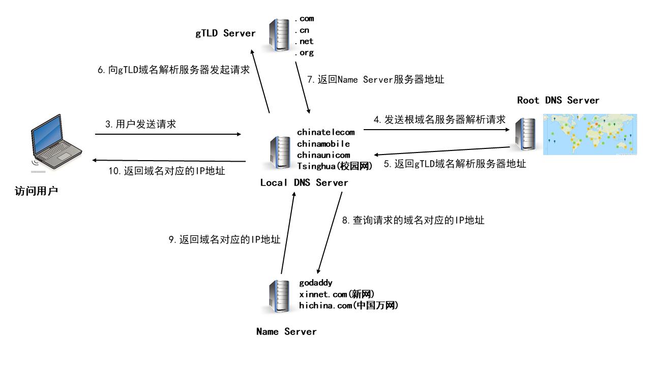 DNS domain name resolution