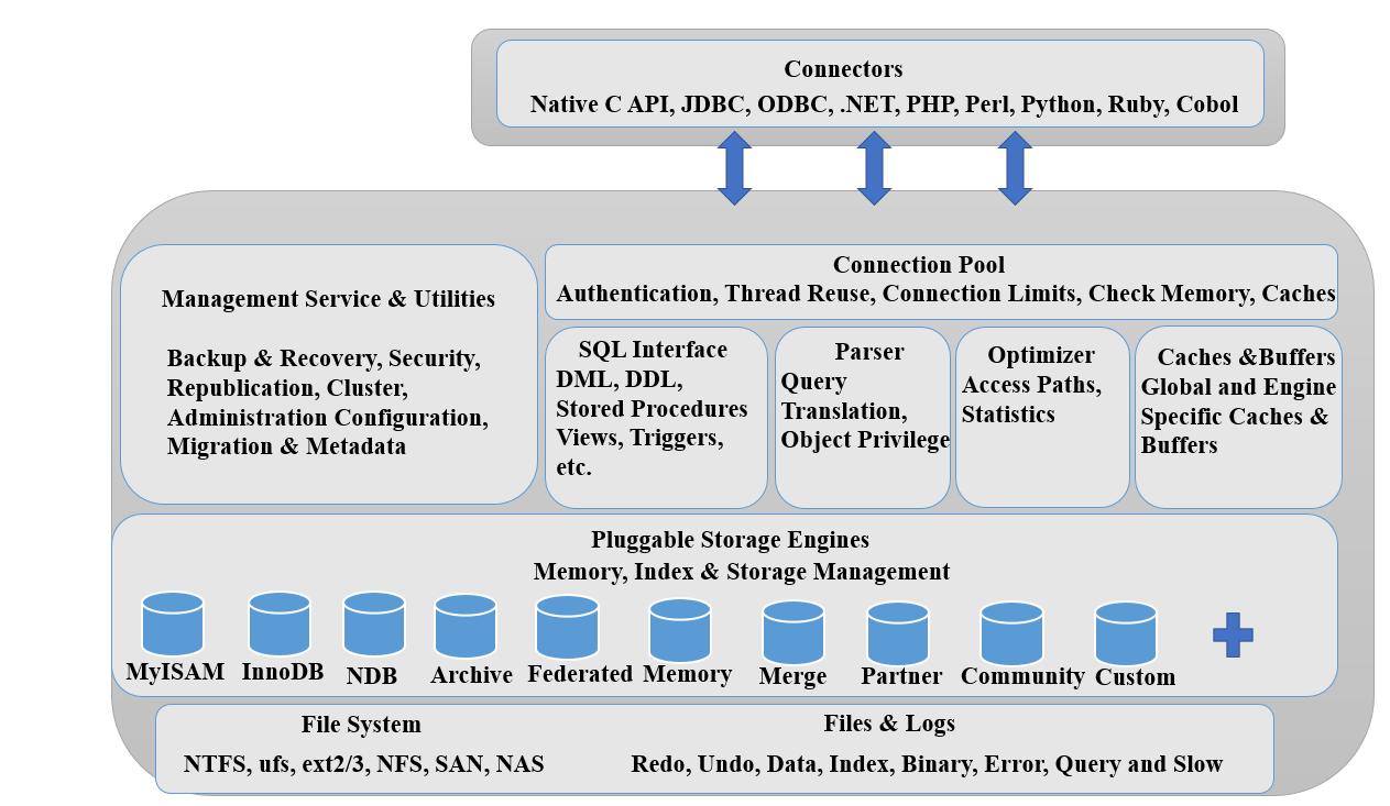 MySQL infrastructure