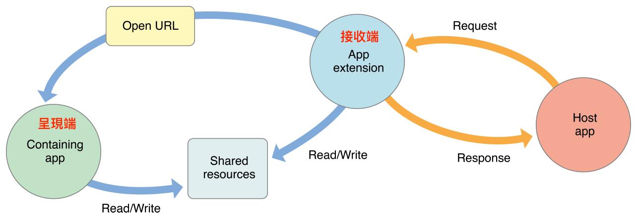 APPLE提供的extension架構圖