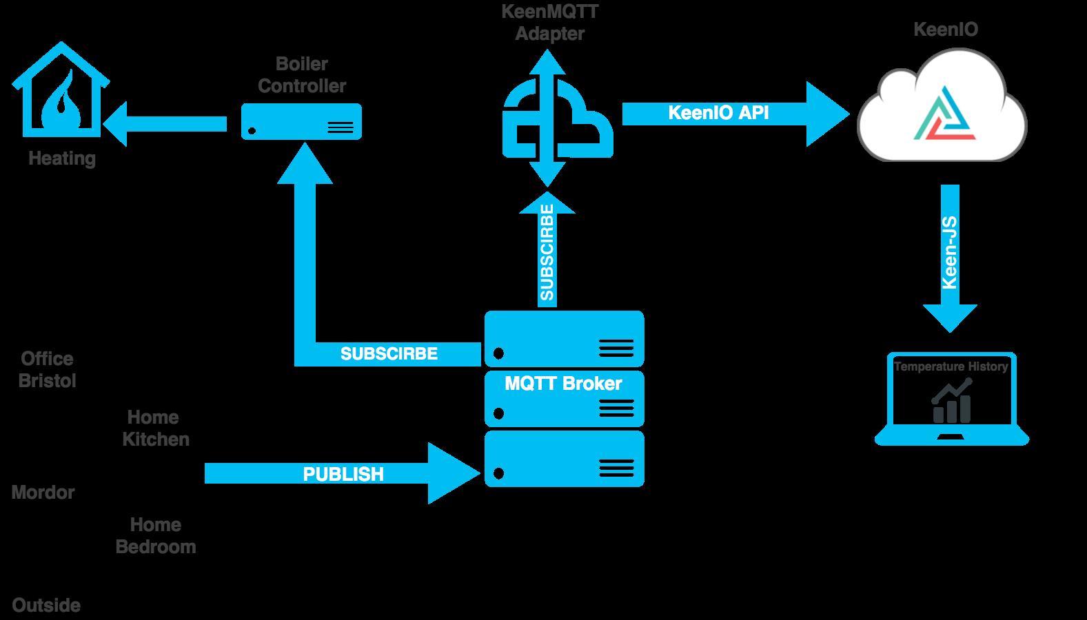 System Diagram of keenmqtt