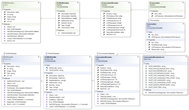 Class Diagram for ConversationMetadata