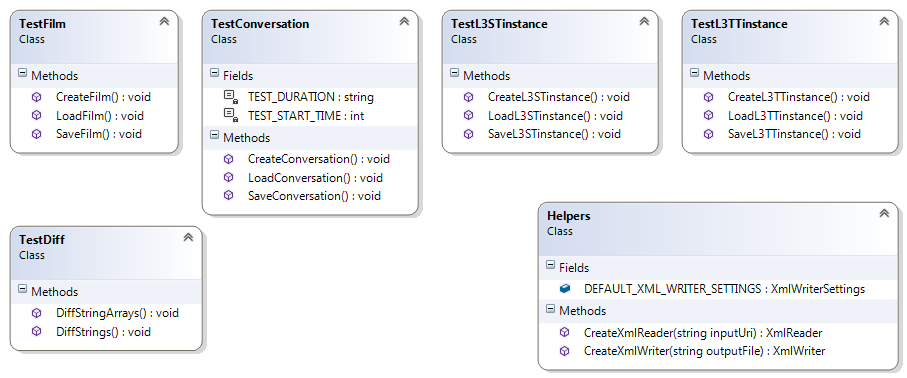 Class Diagram for Tests